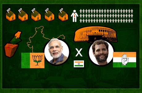 As eleições na Índia