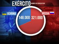 Ucrânia x Rússia: compare o poder bélico dos dois países